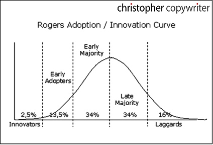 In the book Diffusion of Innovations, Rogers suggests a total of